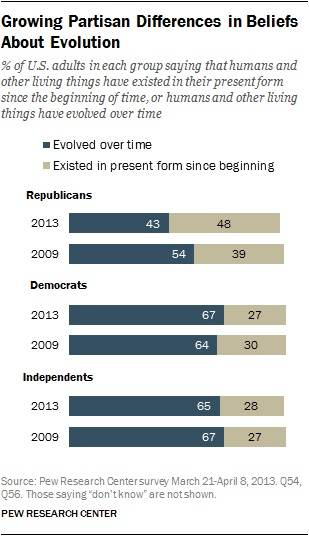 Partisan divide over evolution (Pew 2013)