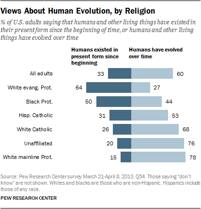 pew poll - evolution acceptance by religion