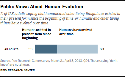 pew poll - overall acceptace of evolution