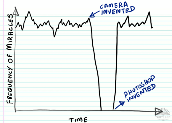 Miracle Graph