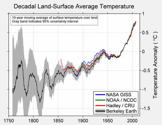 Berkeley Earth Temperature Record: 1750-Present