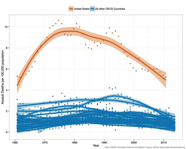 Assault Death Rates Since 1960