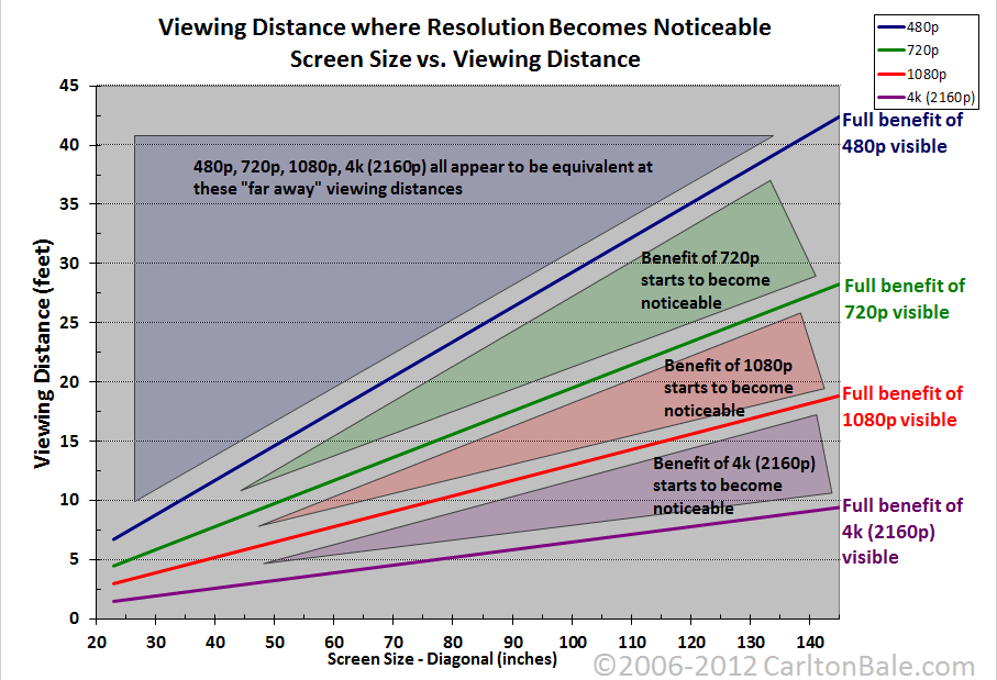 screen-size-vs-viewing-distance